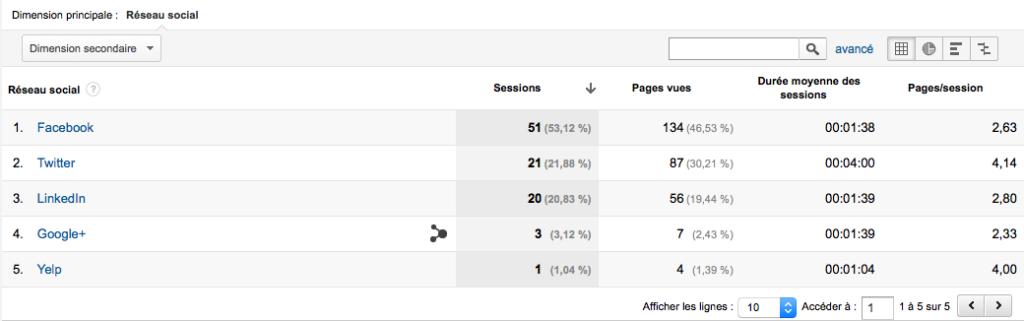 acquisition-reseaux-sociaux-google-analytics
